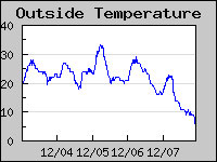 Outside temp, December 8th