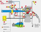 Flex Fuel System