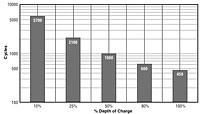 Cycle Life Chart