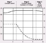 Lead Acid Charge Curve