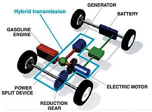 ev weblog poor man s hybrid rh evconvert com toyota hybrid engine diagram toyota hybrid engine diagram