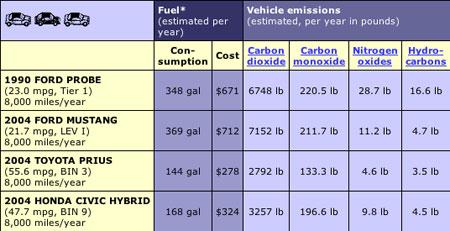 Fuel Tally